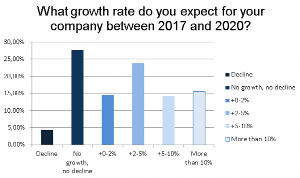 Figure 2: Expected business growth rates from 2017-2020.