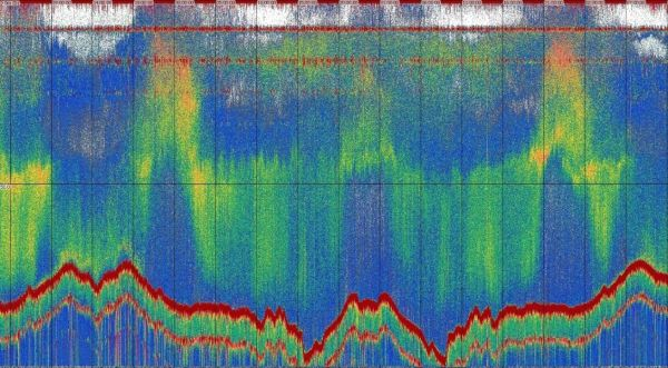 Echogram at 200kHz showing three days of acoustic data from the sea surface (top) to the seabed (undulating red line at bottom ) recorded by Lyra. Note the clear diurnal (day-night) cycle of vertically migrating zooplankton.