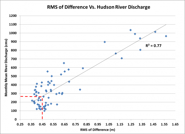 Figure 6: Scatter plot of RMS of difference between zoned water levels using The Battery, NY (8518750) as control and observed data at Albany, NY (8518995) against river discharge.