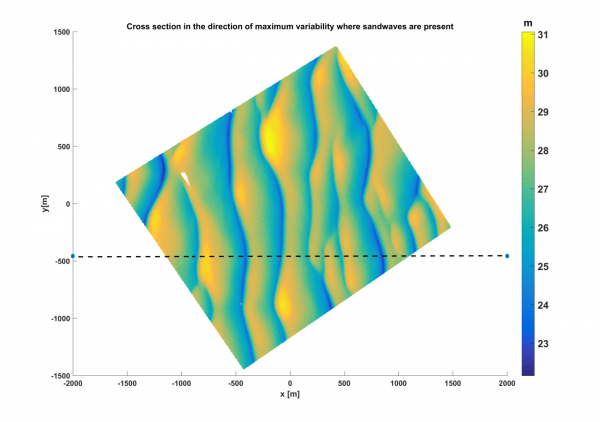 Figure 1: Example of a MBES dataset where sand waves are present showing the cross section taken in the direction of maximum variability.