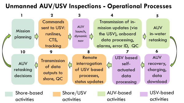 Figure 1: AUV/USV unmanned inspection process diagram (CTS – course to steer).