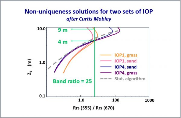 Different solutions due to Remote Sensing non-linear reflectance. (Source: Curtis Mobley)