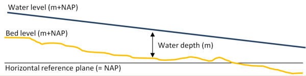 Figure 3: Definition sketch – note that both bed level and water level (and thus water depth) in rivers vary in time and space.
