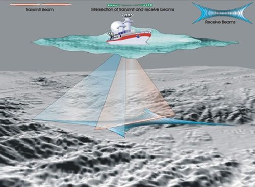 The theory of multibeam or swath bathymetric mapping systems (Image courtesy: GEBCO)