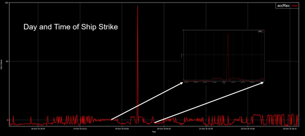 SVS-603 wave sensor ship strike alert